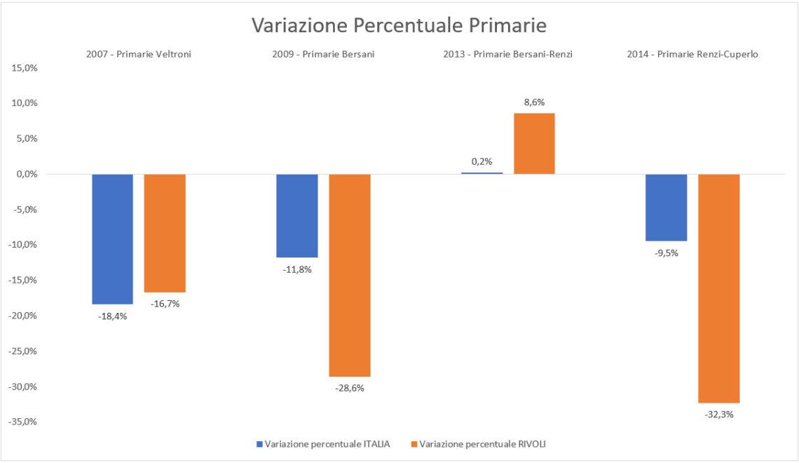 Grafico della variazione percentuale dei partecipanti alle primarie a Rivoli