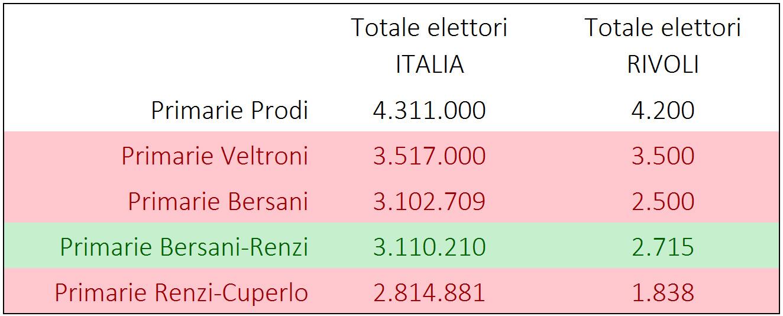 Tabella del numero dei partecipanti alle primarie a Rivoli
